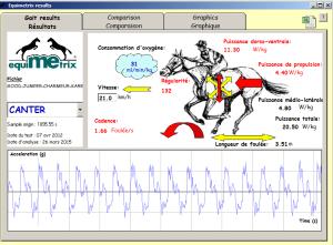 Résultats projet SoGen sur la génomique du cheval de sport