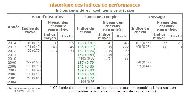 Indices de performance